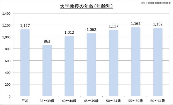 大学教授の給料・年収(年齢別)23のグラフ