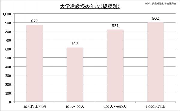 大学准教授の給料・年収(規模別)23のグラフ