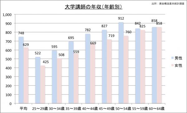 大学講師の給料・年収(年齢別)23のグラフ