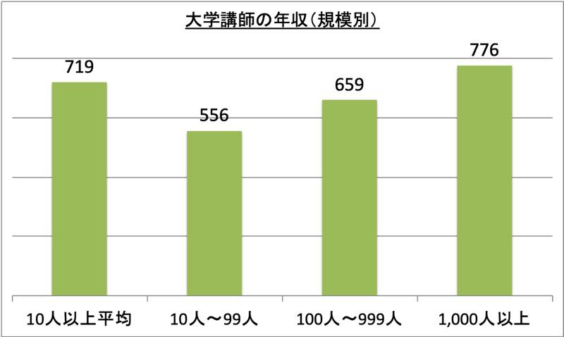 大学講師の年収(規模別)_r1