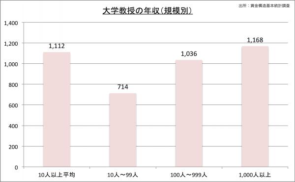 大学教授の給料・年収(規模別)23のグラフ