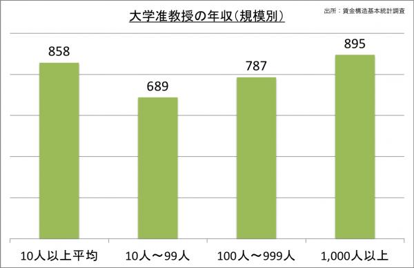 大学准教授の年収(規模別)_27