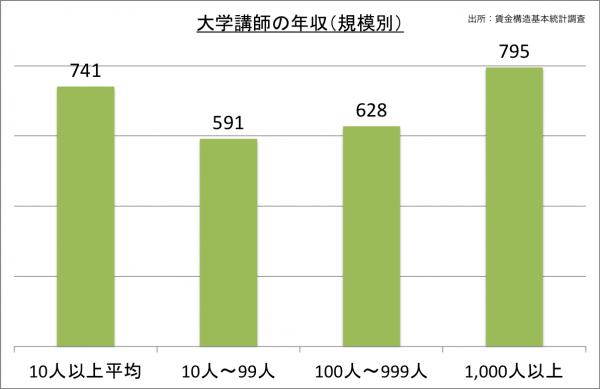 大学講師の年収(規模別)_27