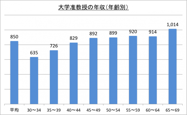 大学准教授の年収(年齢別)_26