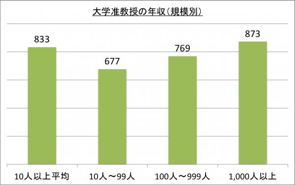 大学准教授の年収(規模別)_26