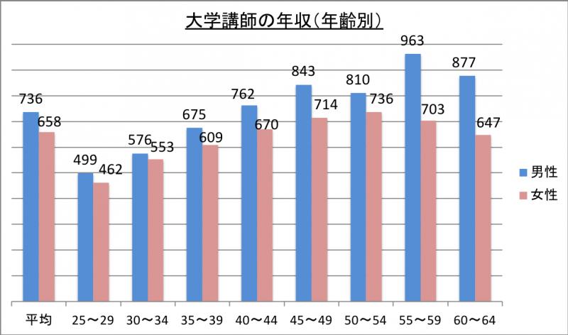 大学講師の年収(年齢別)_29