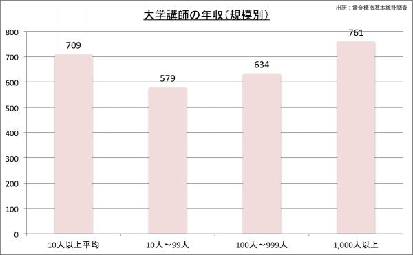 大学講師.の給料・年収(規模別)23のグラフ