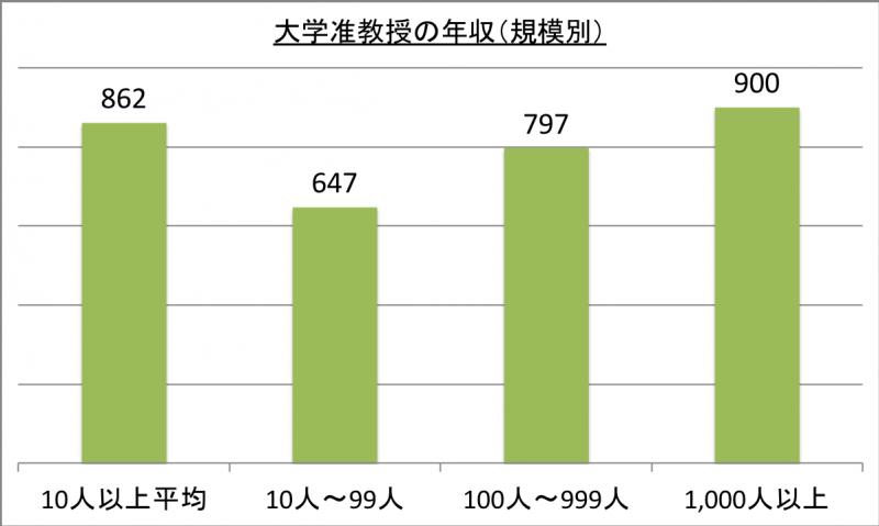 大学准教授の年収(規模別)_29