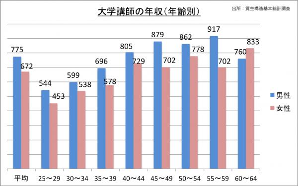 大学講師の年収(年齢別)_27