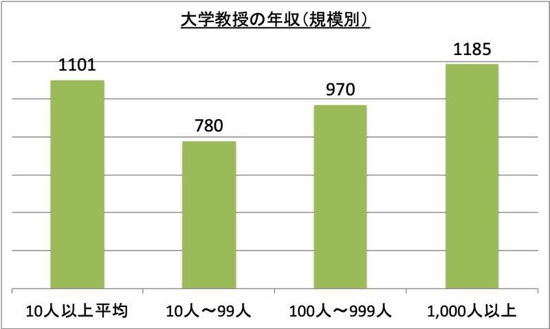 大学教授の年収(規模別)_r1