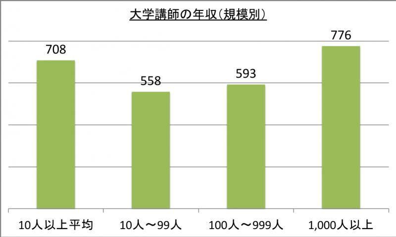 大学講師の年収(規模別)_29