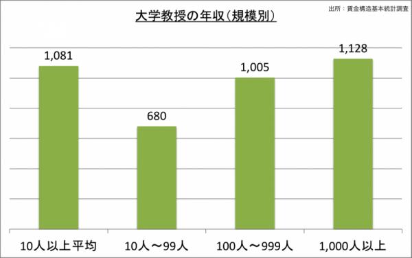 大学教授の年収(規模別)_24