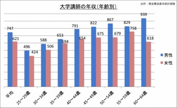 大学講師の年収(年齢・男女別)_24