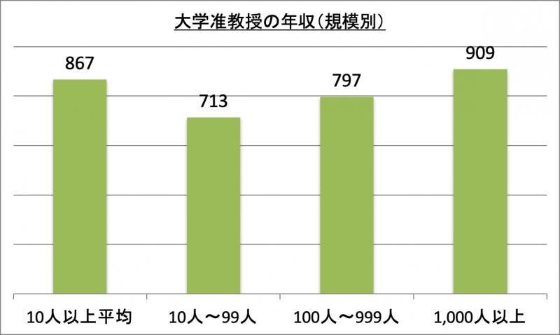 大学准教授の年収(規模別)