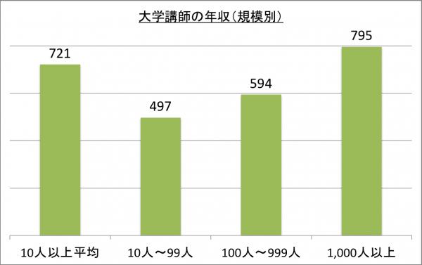 大学講師の年収(規模別)_26