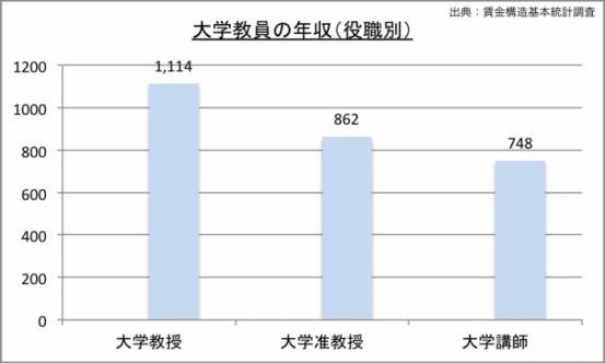 大学教授の年収(役職別)のグラフ