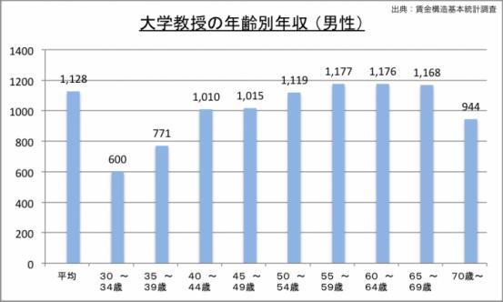 大学教授の年収(年齢別)のグラフ