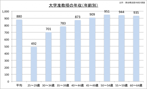 大学准教授の給料・年収(年齢別)23のグラフ