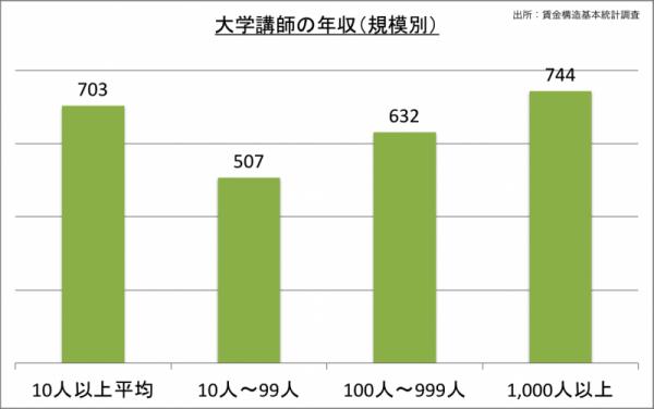 大学講師の年収(規模別)_24