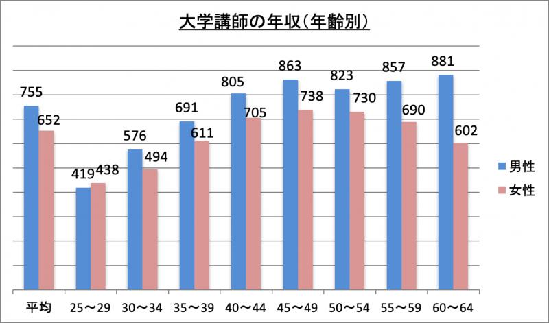 大学講師の年収(年齢別)