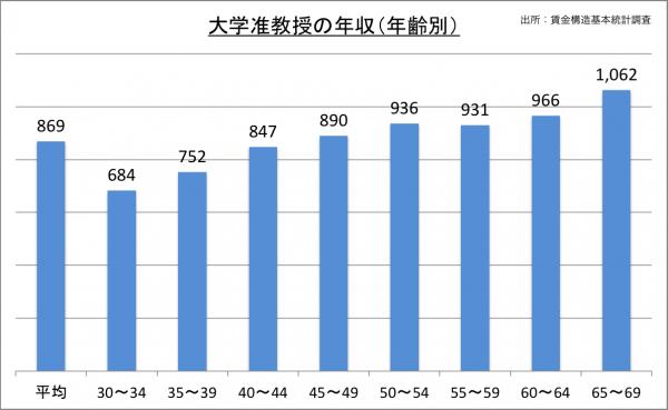 大学准教授の年収(年齢別)_27