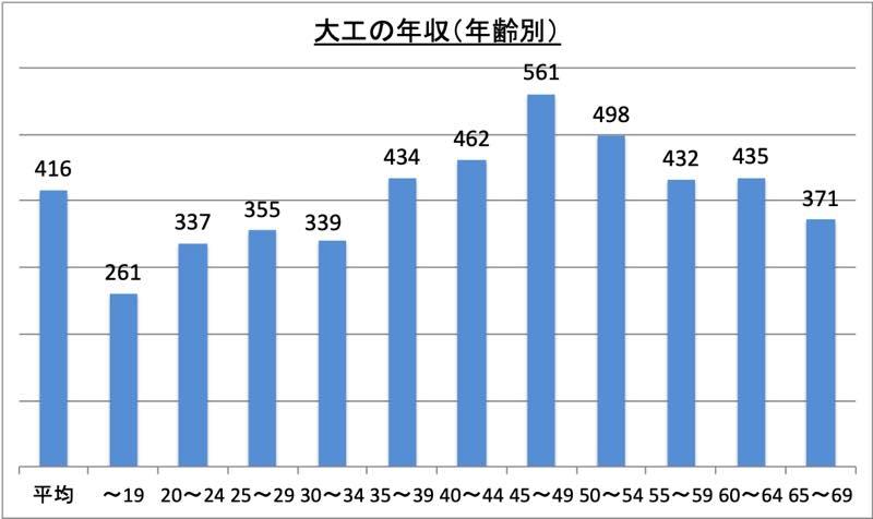 大工の年収(年齢別)_r1