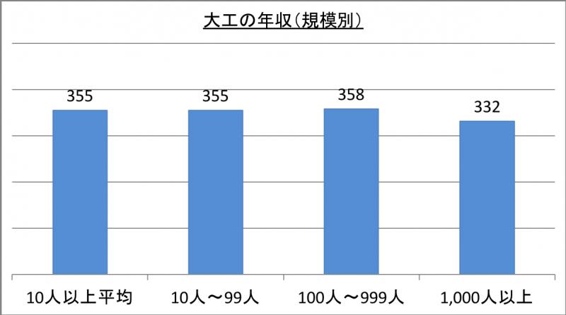 大工の年収(規模別)_29