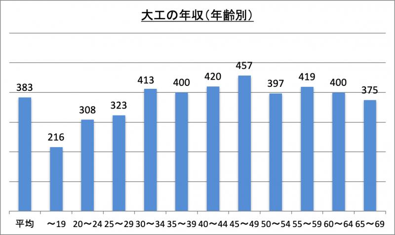 大工の年収(年齢別)