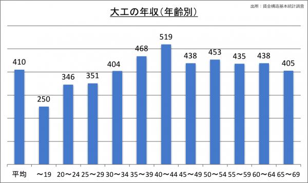 大工の年収(年齢別)_28