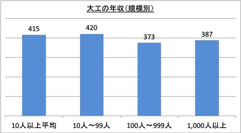 大工の年収(規模別)_r1