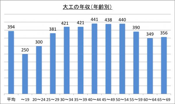 大工の年収(年齢別)_26