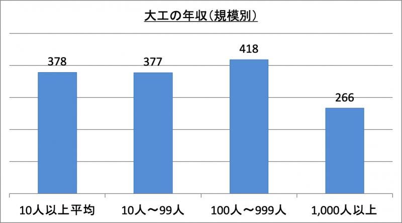 大工の年収(規模別)
