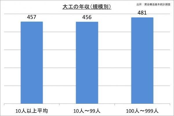 大工の年収(規模別)_27