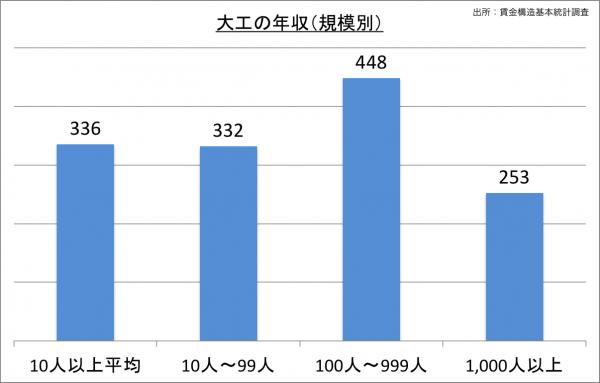 大工の給料・年収(規模別)_25