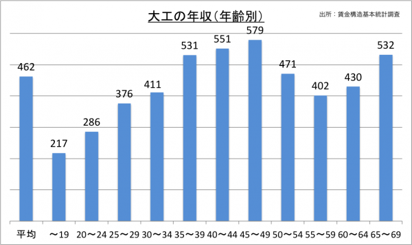 大工の年収(年齢別)_27