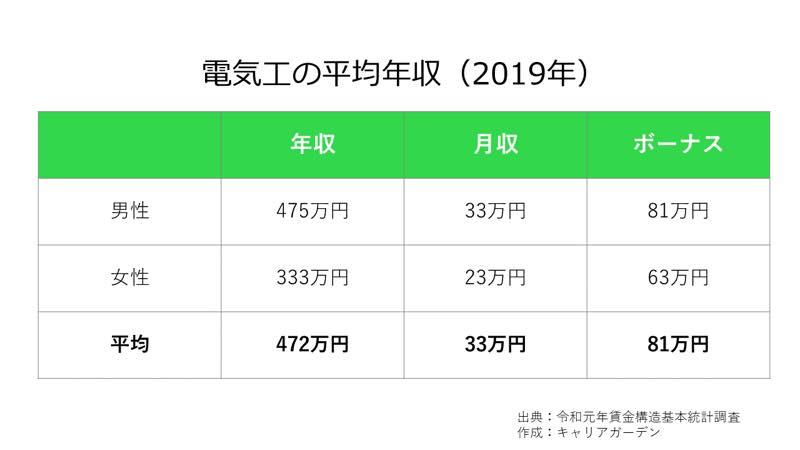 電気工の平均年収_2019