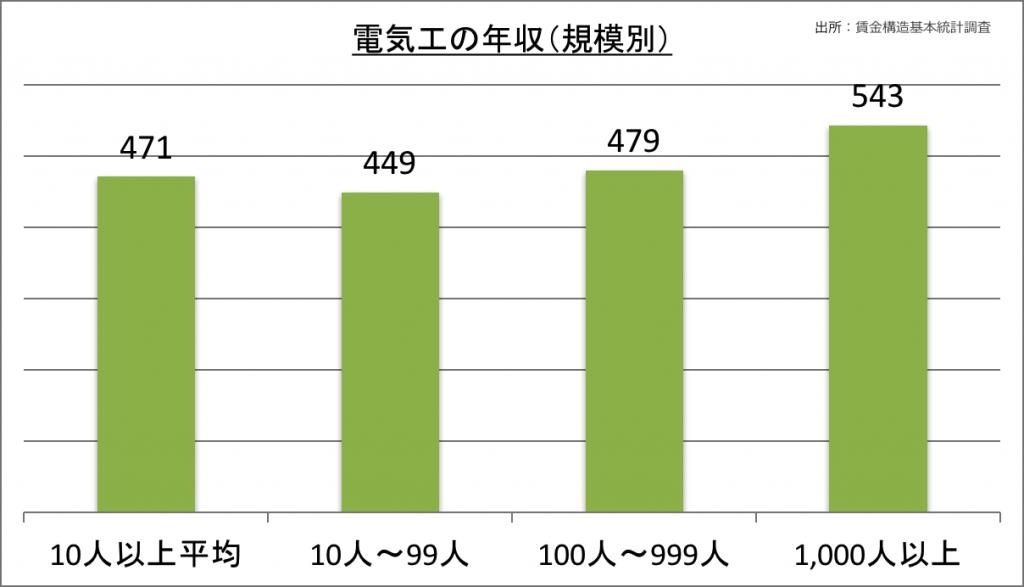 電気工の年収(規模別)_28