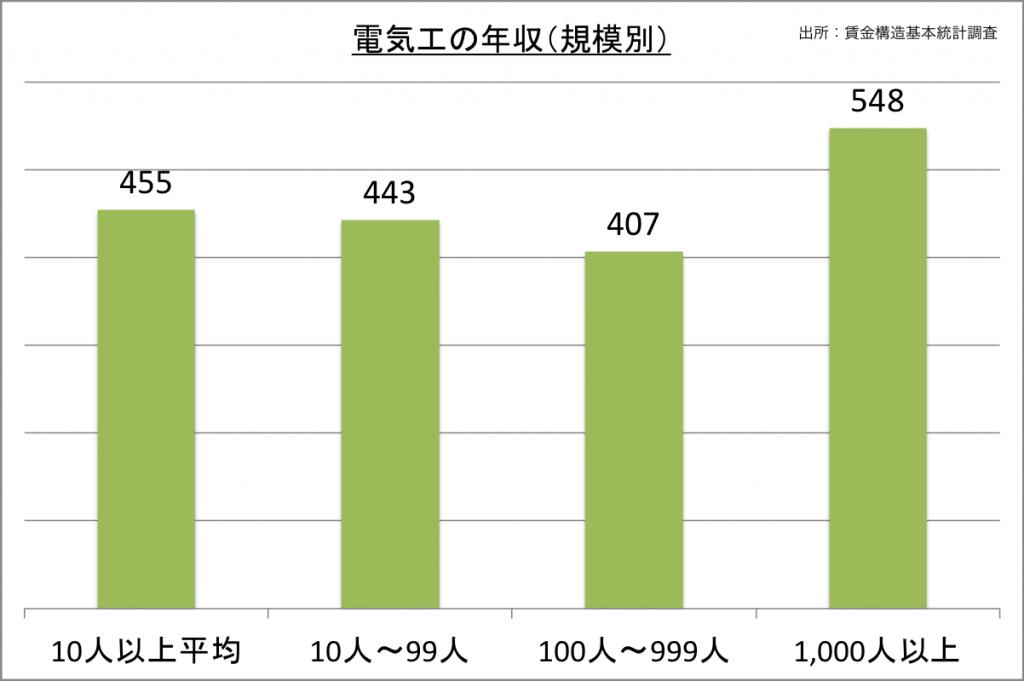 電気工の年収(規模別)_27