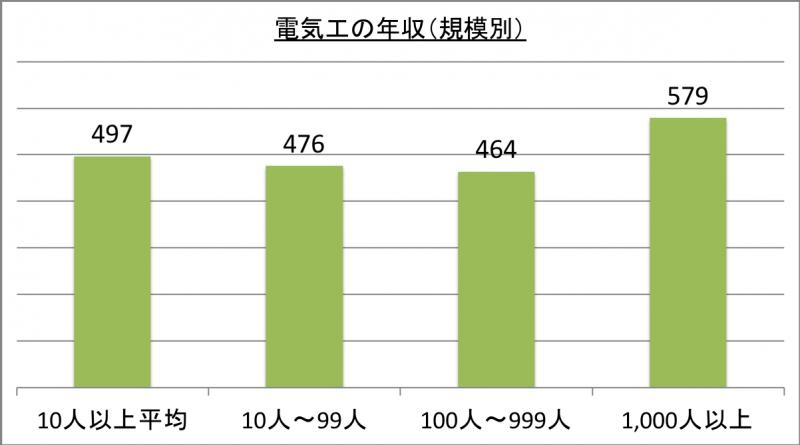 電気工の年収(規模別)_29