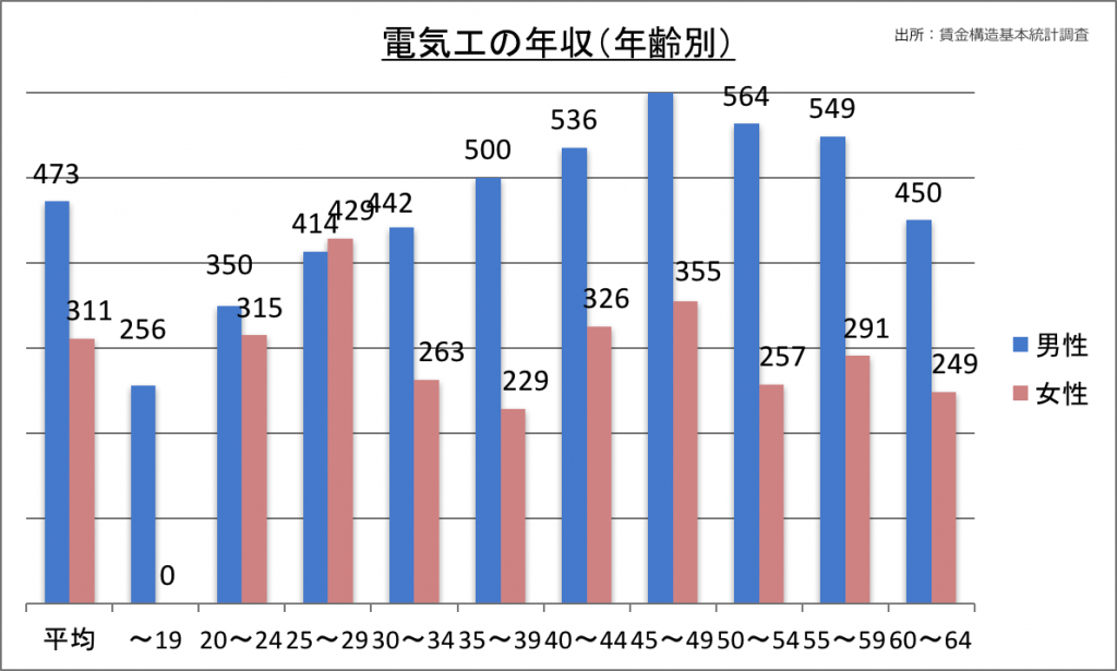 電気工の年収(年齢別)_28