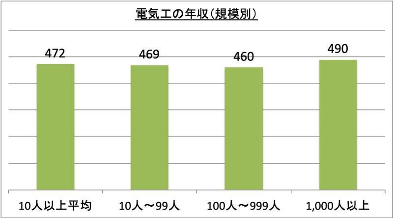 電気工の年収(規模別)_r1