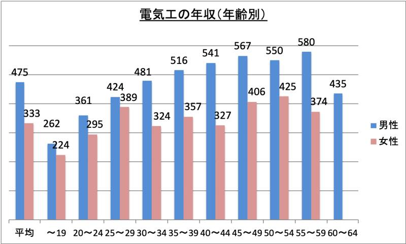電気工の年収(年齢別)_r1