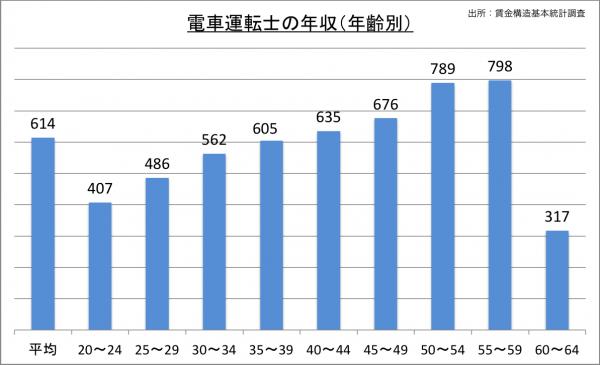 電車運転士の給料・年収(年齢別)_25