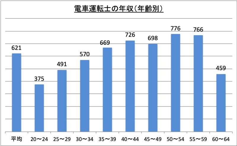 電車運転士の年収(年齢別)_r1