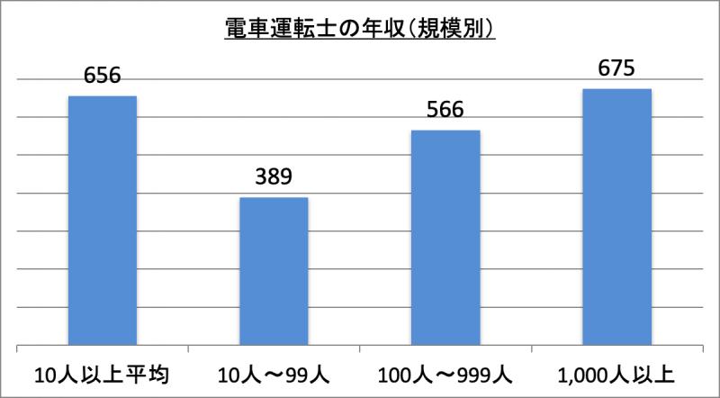 電車運転士の年収(規模別)