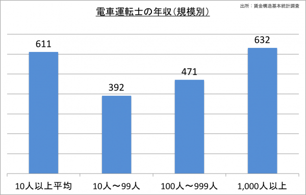 電車運転士の給料・年収(規模別)_25