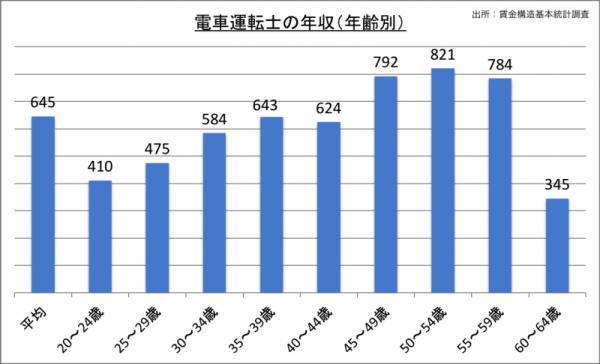 電車運転士の年収(年齢別)_24