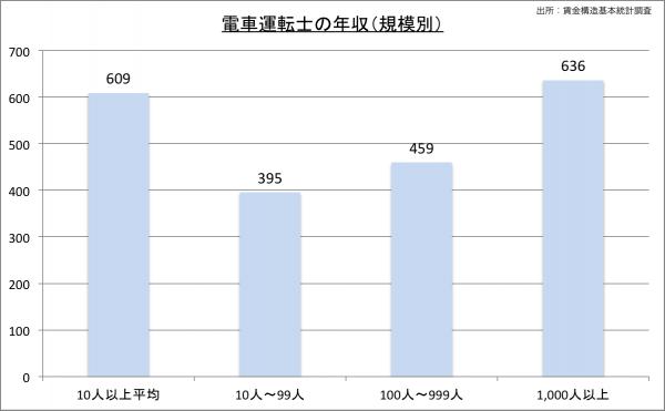 電車運転士の給料・年収(規模別)23のグラフ