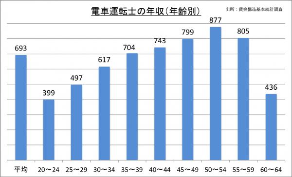 電車運転士の年収(年齢別)_27
