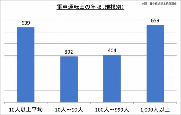 電車運転士の年収(規模別)_24